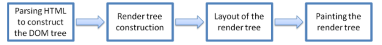 render process