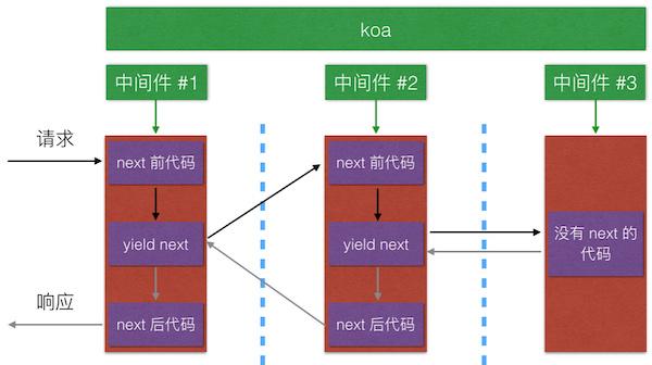 koa-middleware