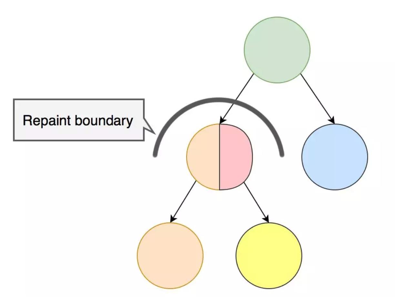 repaint boundary
