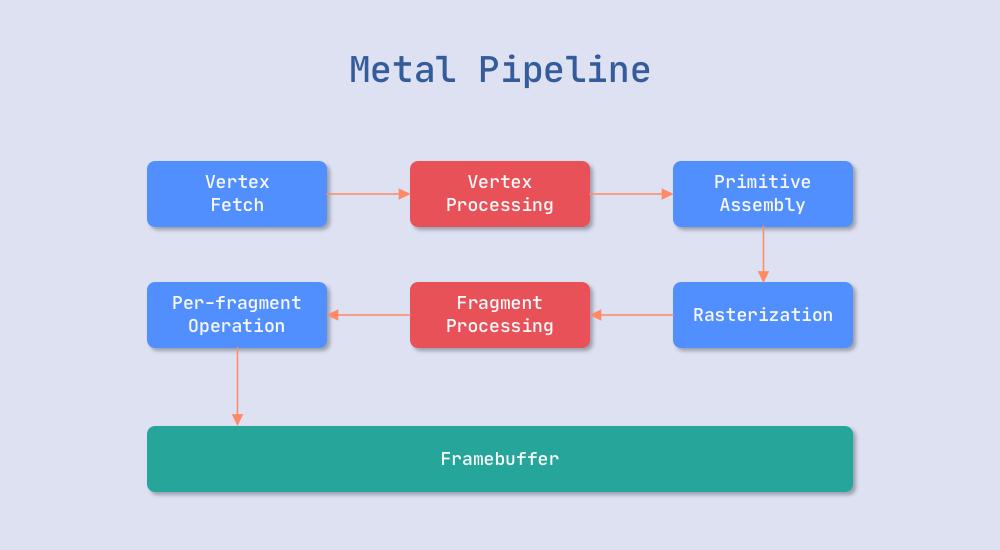 metal pipeline