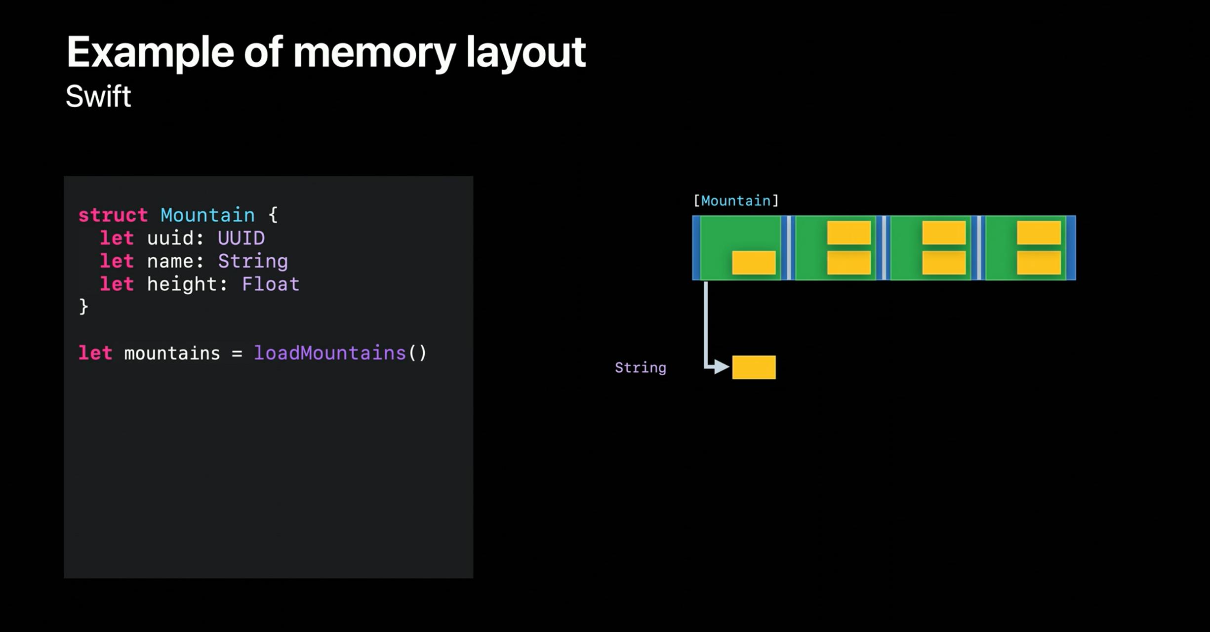 swift-memory-layout