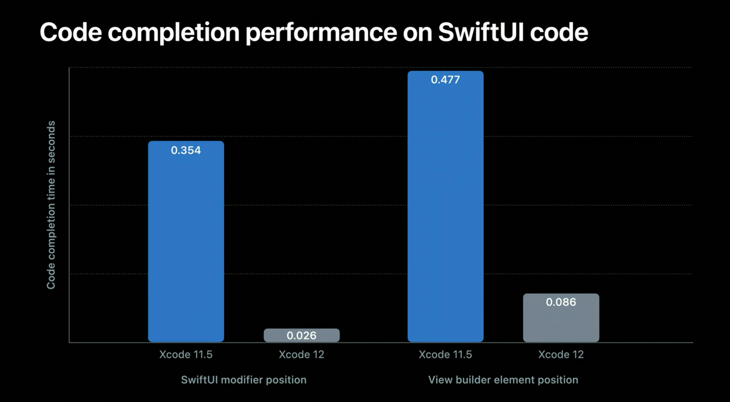 swiftui-completion